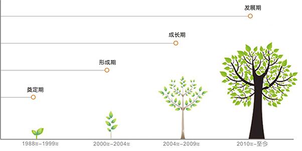 济南历程九龙山风景区